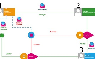 Workflow Sous SharePoint Online + InfoPath (Free)